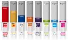 Resultats electorals 2015