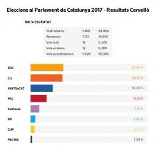Resultats Eleccions 21-D